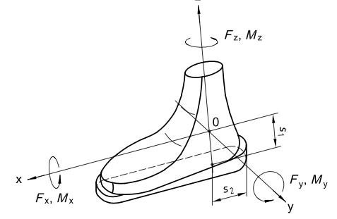 Figure extraite de la norme NF ISO 13992